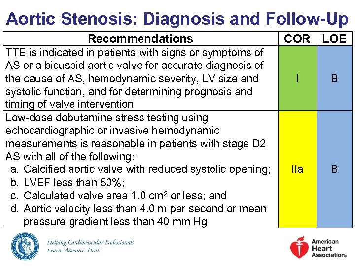 Aortic Stenosis: Diagnosis and Follow-Up Recommendations TTE is indicated in patients with signs or