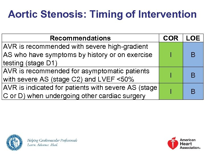 Aortic Stenosis: Timing of Intervention Recommendations COR AVR is recommended with severe high-gradient AS