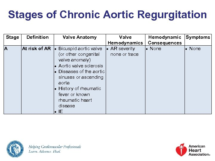 Stages of Chronic Aortic Regurgitation Stage A Definition At risk of AR Valve Anatomy