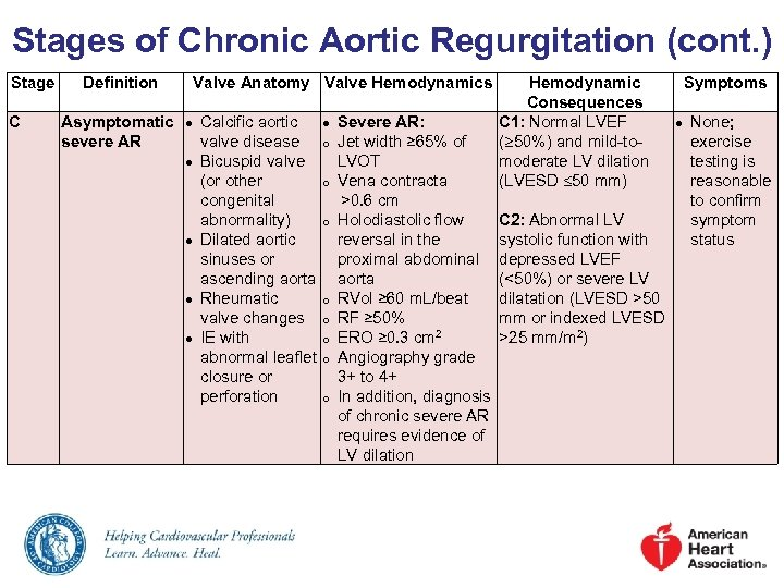 Stages of Chronic Aortic Regurgitation (cont. ) Stage C Definition Asymptomatic severe AR Valve
