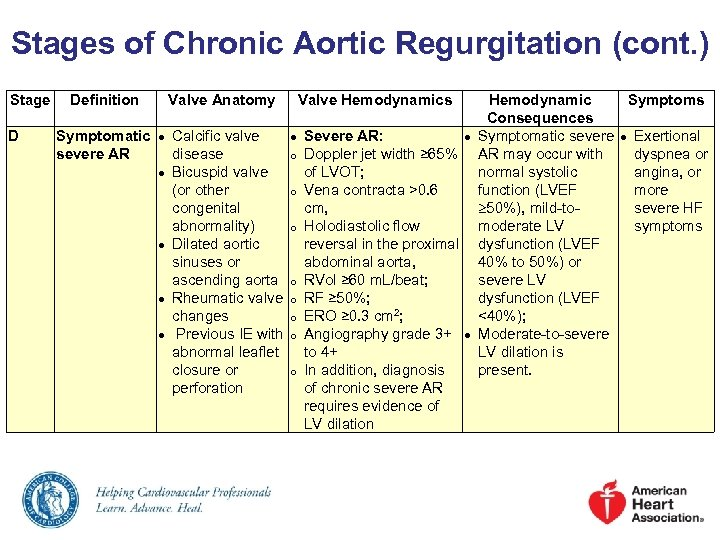 Stages of Chronic Aortic Regurgitation (cont. ) Stage D Definition Valve Anatomy Symptomatic ●