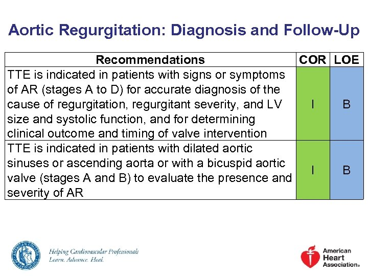 Aortic Regurgitation: Diagnosis and Follow-Up Recommendations COR LOE TTE is indicated in patients with