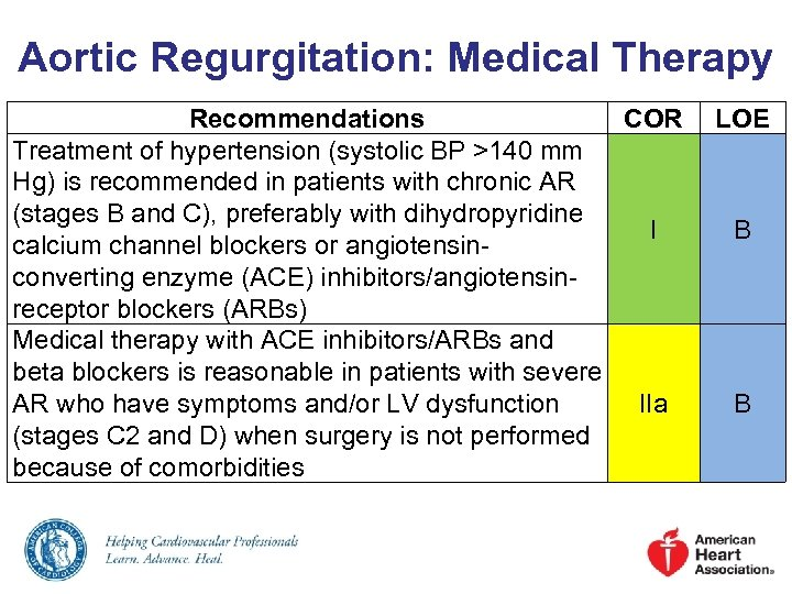 Aortic Regurgitation: Medical Therapy Recommendations COR Treatment of hypertension (systolic BP >140 mm Hg)