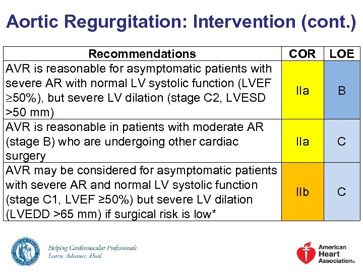Aortic Regurgitation: Intervention (cont. ) Recommendations COR AVR is reasonable for asymptomatic patients with