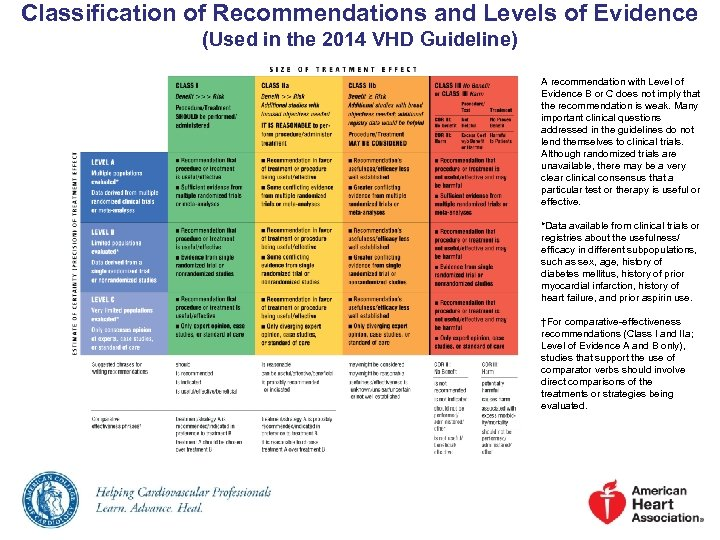 Classification of Recommendations and Levels of Evidence (Used in the 2014 VHD Guideline) A
