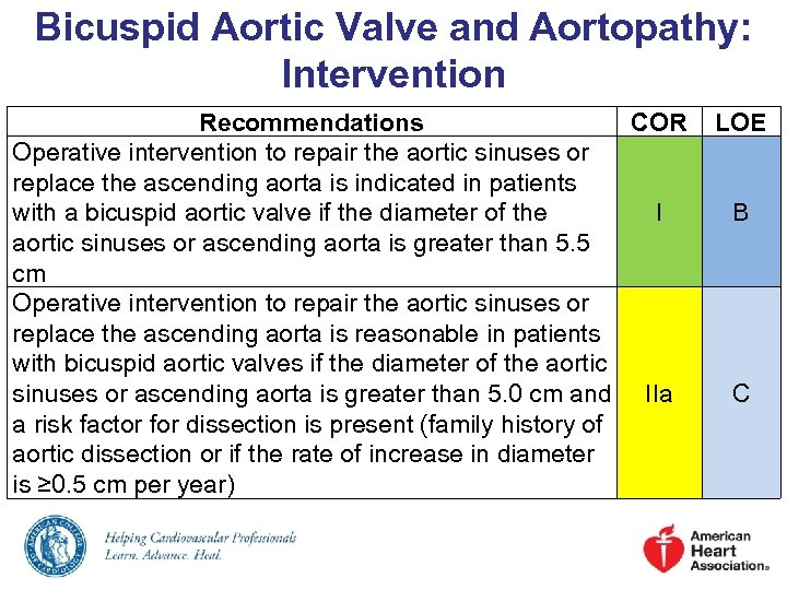 Bicuspid Aortic Valve and Aortopathy: Intervention Recommendations COR Operative intervention to repair the aortic