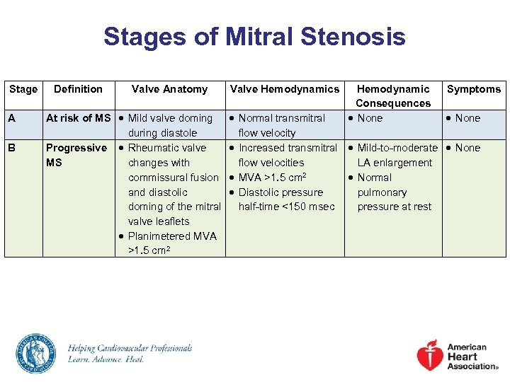 Stages of Mitral Stenosis Stage A B Definition Valve Anatomy At risk of MS