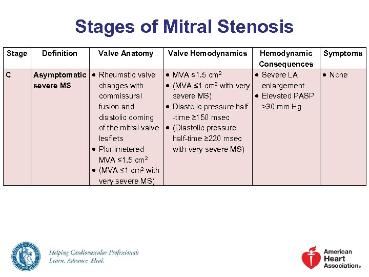 Stages of Mitral Stenosis Stage C Definition Valve Anatomy Valve Hemodynamics Hemodynamic Symptoms Consequences