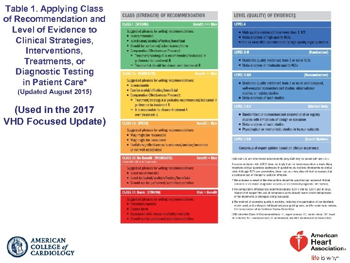 Table 1. Applying Class of Recommendation and Level of Evidence to Clinical Strategies, Interventions,