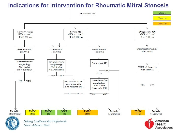 Indications for Intervention for Rheumatic Mitral Stenosis