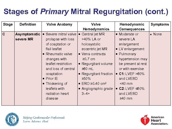 Stages of Primary Mitral Regurgitation (cont. ) Stage C Definition Valve Anatomy Valve Hemodynamics