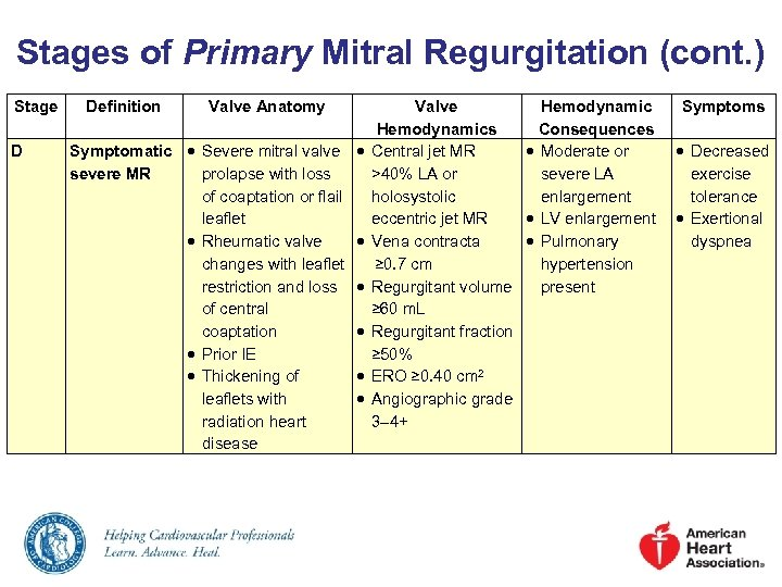 Stages of Primary Mitral Regurgitation (cont. ) Stage D Definition Valve Anatomy Symptomatic Severe