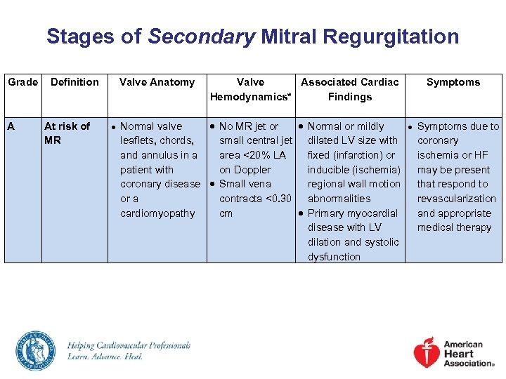 Stages of Secondary Mitral Regurgitation Grade A Definition At risk of MR Valve Anatomy