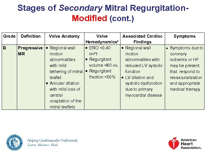 Stages of Secondary Mitral Regurgitation. Modified (cont. ) Grade B Definition Valve Anatomy Valve