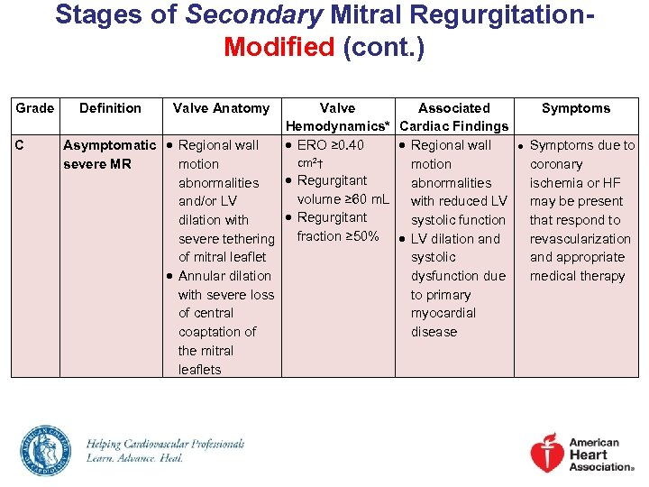 Stages of Secondary Mitral Regurgitation. Modified (cont. ) Grade C Definition Valve Anatomy Valve