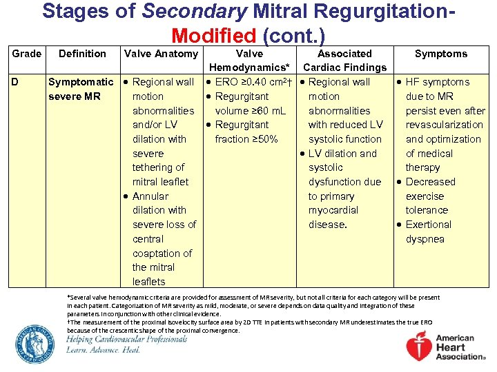 Stages of Secondary Mitral Regurgitation. Modified (cont. ) Grade D Definition Valve Anatomy Valve