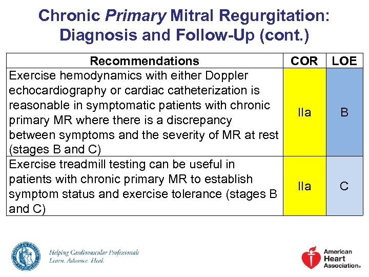 Chronic Primary Mitral Regurgitation: Diagnosis and Follow-Up (cont. ) Recommendations COR Exercise hemodynamics with