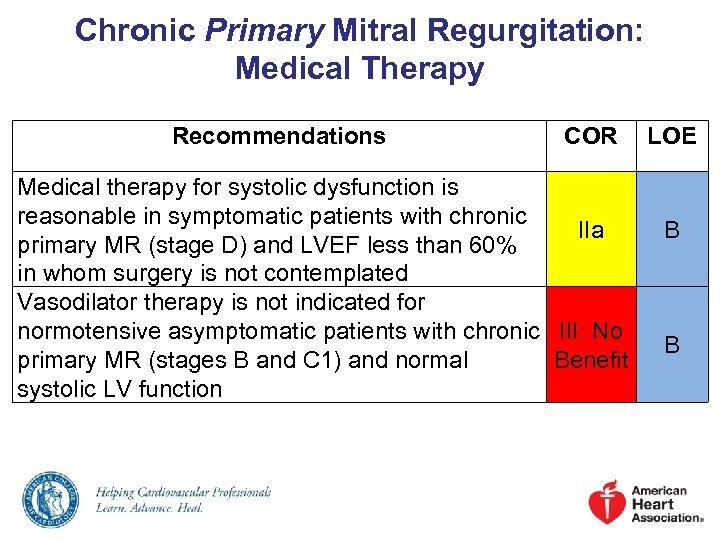 Chronic Primary Mitral Regurgitation: Medical Therapy Recommendations COR Medical therapy for systolic dysfunction is