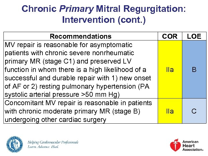 Chronic Primary Mitral Regurgitation: Intervention (cont. ) Recommendations MV repair is reasonable for asymptomatic