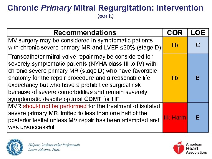 Chronic Primary Mitral Regurgitation: Intervention (cont. ) Recommendations COR LOE MV surgery may be