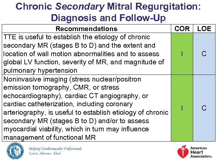Chronic Secondary Mitral Regurgitation: Diagnosis and Follow-Up Recommendations COR TTE is useful to establish