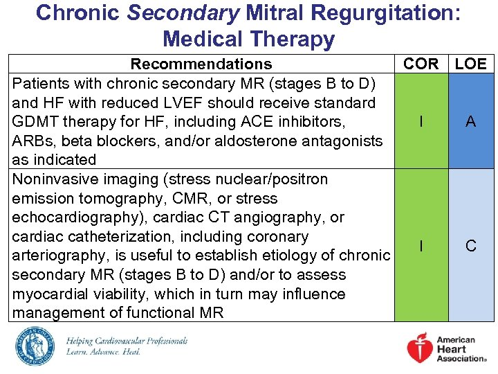 Chronic Secondary Mitral Regurgitation: Medical Therapy Recommendations COR LOE Patients with chronic secondary MR