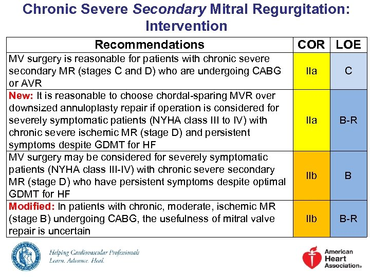 Chronic Severe Secondary Mitral Regurgitation: Intervention Recommendations MV surgery is reasonable for patients with