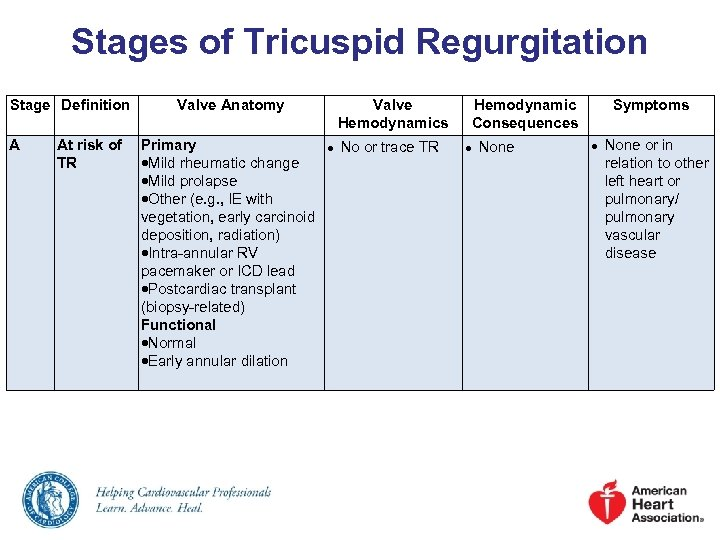 Stages of Tricuspid Regurgitation Stage Definition A Valve Anatomy At risk of Primary TR