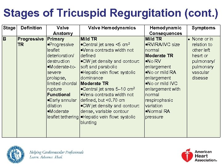 Stages of Tricuspid Regurgitation (cont. ) Stage B Definition Valve Anatomy Progressive Primary TR