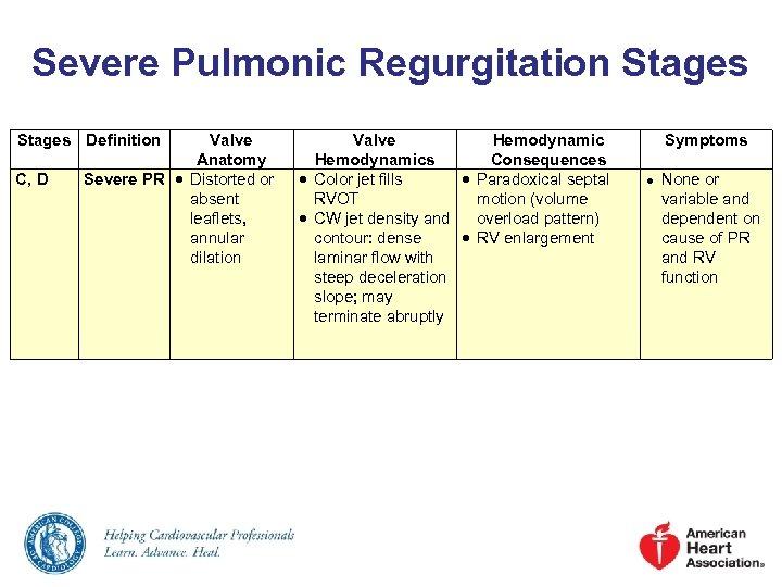 Severe Pulmonic Regurgitation Stages Definition C, D Valve Anatomy Severe PR Distorted or absent