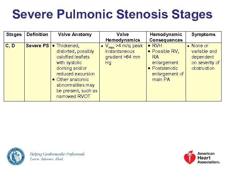 Severe Pulmonic Stenosis Stages Definition Valve Anatomy C, D Severe PS Thickened, distorted, possibly
