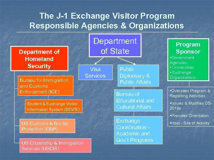 The J-1 Exchange Visitor Program Responsible Agencies & Organizations Department of Homeland Security Bureau