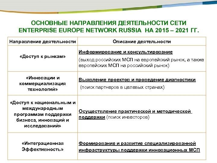ОСНОВНЫЕ НАПРАВЛЕНИЯ ДЕЯТЕЛЬНОСТИ СЕТИ ENTERPRISE EUROPE NETWORK RUSSIA НА 2015 – 2021 ГГ. Направление