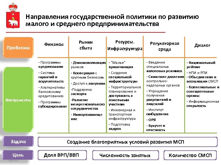 Направления государственной политики по развитию малого и среднего предпринимательства Проблемы Финансы Рынки сбыта -