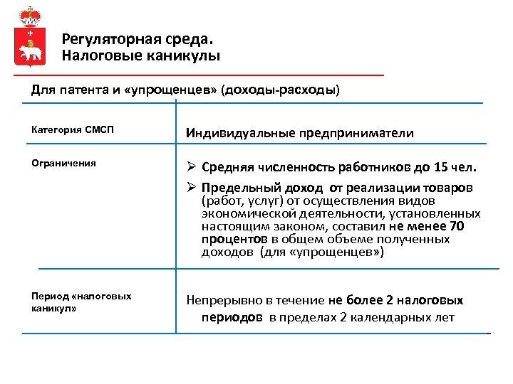 Регуляторная среда. Налоговые каникулы Для патента и «упрощенцев» (доходы-расходы) Категория СМСП Индивидуальные предприниматели Ограничения