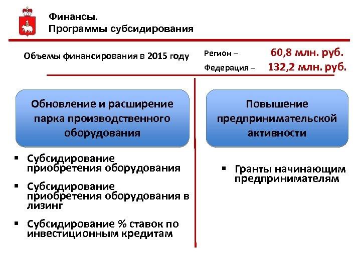 Финансы. Программы субсидирования Объемы финансирования в 2015 году Обновление и расширение парка производственного оборудования