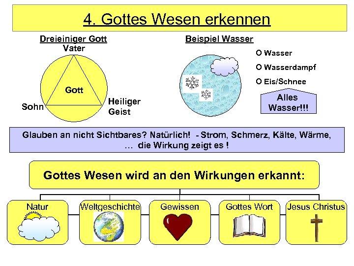 4. Gottes Wesen erkennen Dreieiniger Gott Vater Beispiel Wasser O Wasserdampf O Eis/Schnee Gott