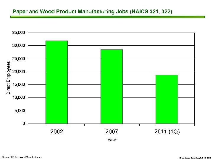 Paper and Wood Product Manufacturing Jobs (NAICS 321, 322) Source: US Census of Manufacturers