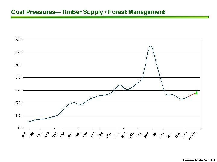 Cost Pressures—Timber Supply / Forest Management NE Landscape Committee, Feb 15, 2012