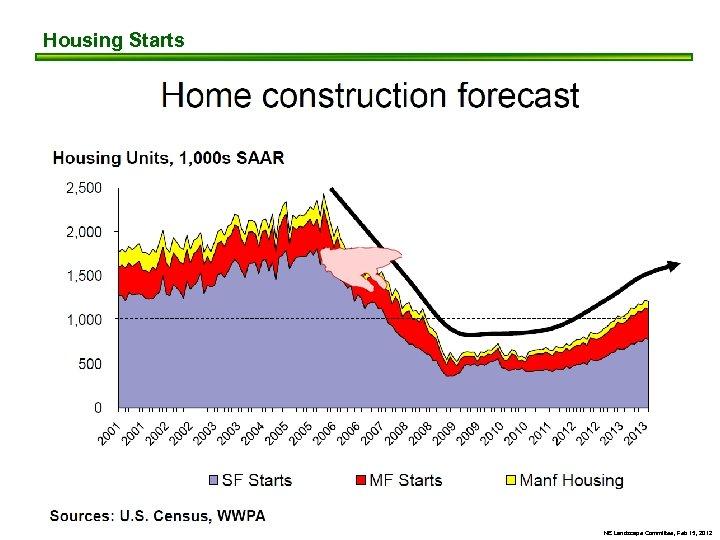 Housing Starts NE Landscape Committee, Feb 15, 2012
