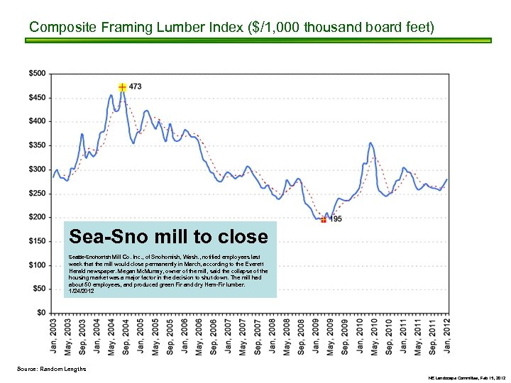 Composite Framing Lumber Index ($/1, 000 thousand board feet) Sea-Sno mill to close Seattle-Snohomish