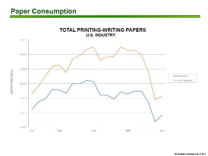 Paper Consumption NE Landscape Committee, Feb 15, 2012