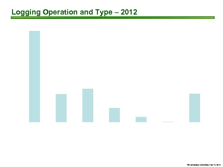 Logging Operation and Type – 2012 300 276 250 200 150 101 85 100