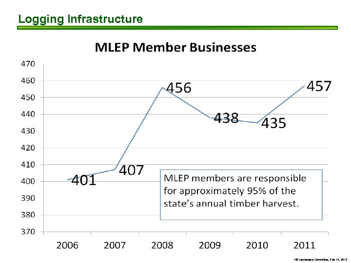 Logging Infrastructure NE Landscape Committee, Feb 15, 2012