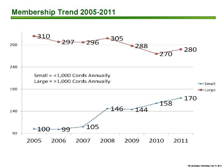 Membership Trend 2005 -2011 NE Landscape Committee, Feb 15, 2012