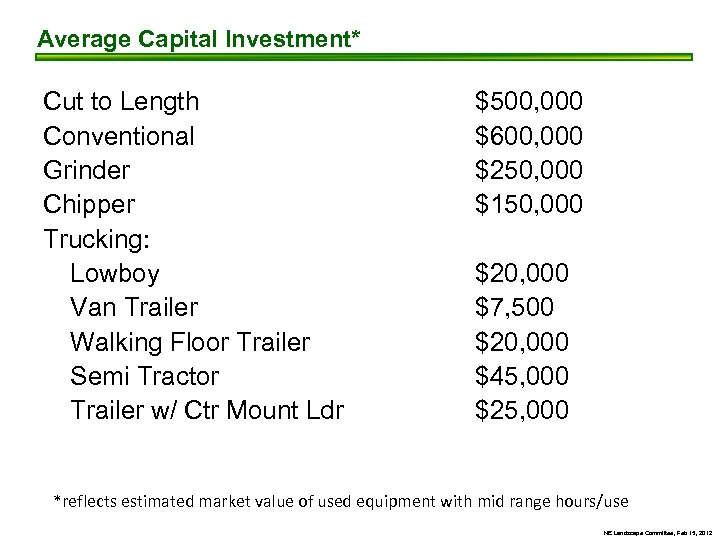 Average Capital Investment* Cut to Length Conventional Grinder Chipper Trucking: Lowboy Van Trailer Walking
