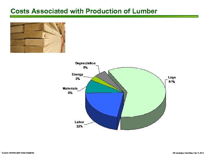 Costs Associated with Production of Lumber Source: Minnesota Forest Industries NE Landscape Committee, Feb