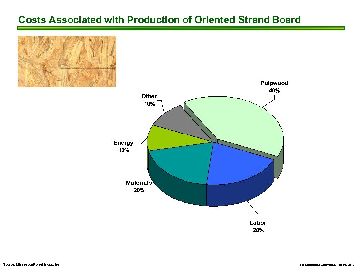 Costs Associated with Production of Oriented Strand Board Source: Minnesota Forest Industries NE Landscape