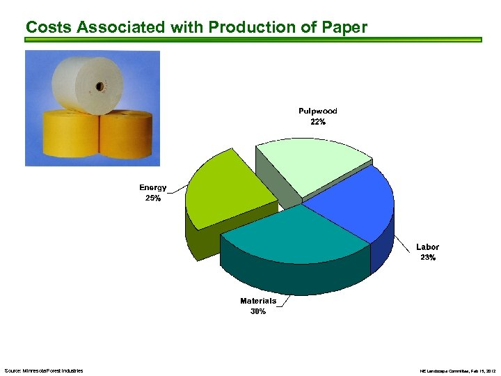 Costs Associated with Production of Paper Source: Minnesota Forest Industries NE Landscape Committee, Feb