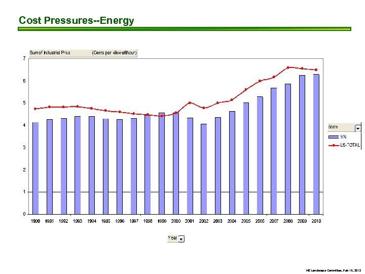 Cost Pressures--Energy NE Landscape Committee, Feb 15, 2012